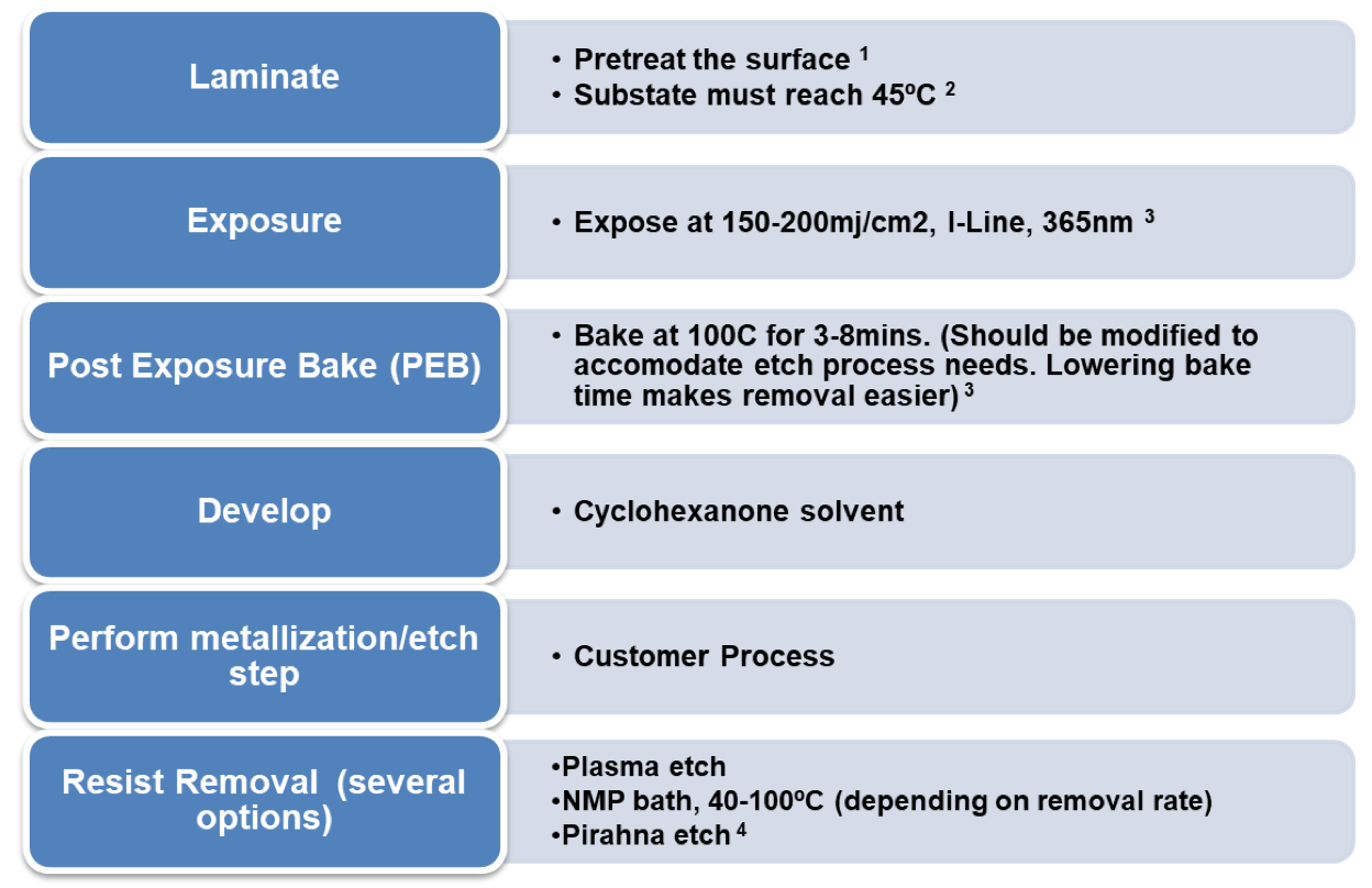removal/etch guidelines